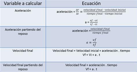MOVIMIENTO RECTILÍNEO UNIFORMEMENTE ACELERANDO: formulas ...