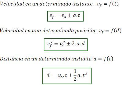 Movimiento Rectilíneo Uniformemente variado   Física 1