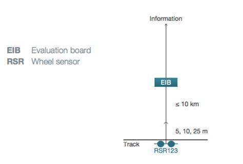 mptech.by » RSR123 EIB