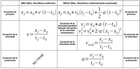 mru y mruv   Buscar con Google | Ecuaciones, Formulas ...