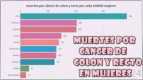 muertes por cáncer de colon y recto por cada 100000 ...