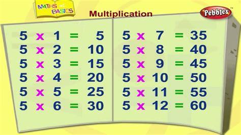 Multiplication | Basic Maths For Children | Maths Basics ...