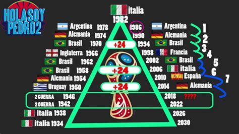 Mundiales de FUTBOL: Estas LEYES dicen quienes fueron ...
