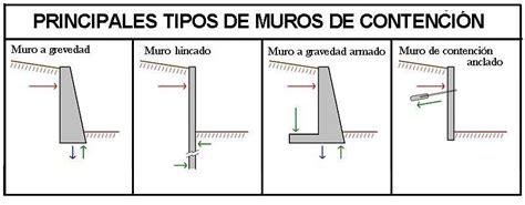 muros – Procedimientos de #construcción