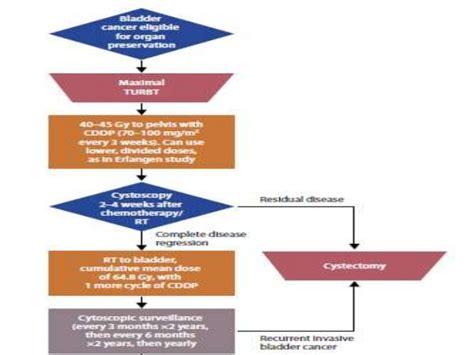 Muscle invasive bladder carcinoma