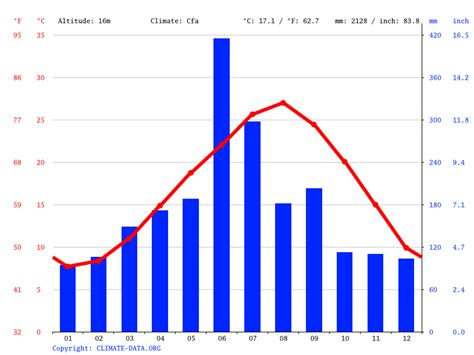Nagasaki climate: Average Temperature, weather by month ...