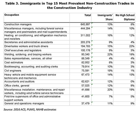 NAHB: Immigrant Workers in the Construction Labor Force