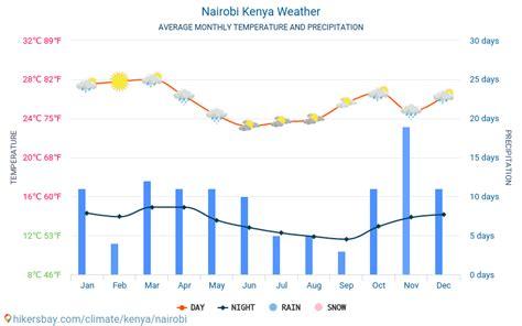 Nairobi Kenya weather 2020 Climate and weather in Nairobi ...