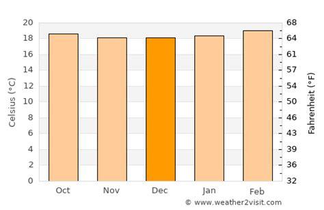 Nairobi Weather in December 2021 | Kenya Averages ...
