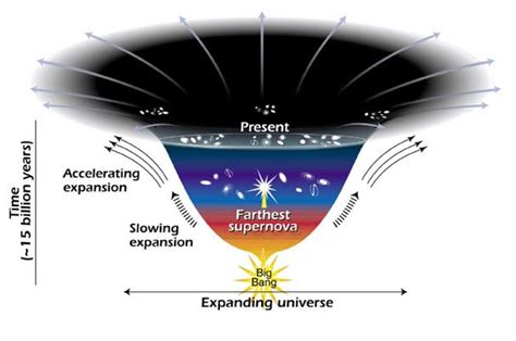 NASA   Dark Energy Changes the Universe