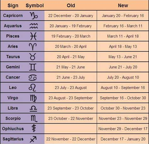 NASA Reveals That There s A 13th Zodiac Sign, Is Your ...