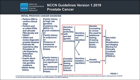 NCCN Guidelines Updates: Management of Prostate Cancer in ...
