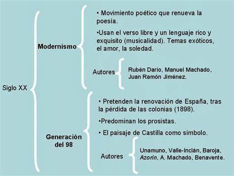 Nebrija en Cuarto: GRUPO 3. MODERNISMO Y GENERACIÓN DEL 98.