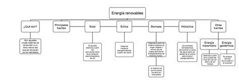 necesito un mapa conceptual de las energías renovables por ...