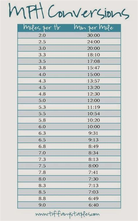 Need a simple chart to convert your treadmill MPH to an ...