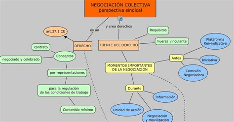 NEGOCIACIÓN COLECTIVA: Mapa conceptual