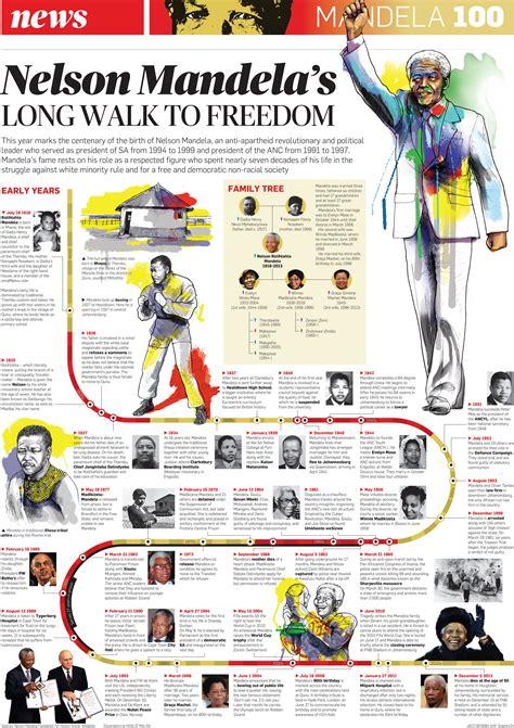 Nelson Mandela   Graphics24