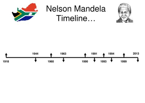 Nelson Mandela presentation and timeline by sibrooks ...