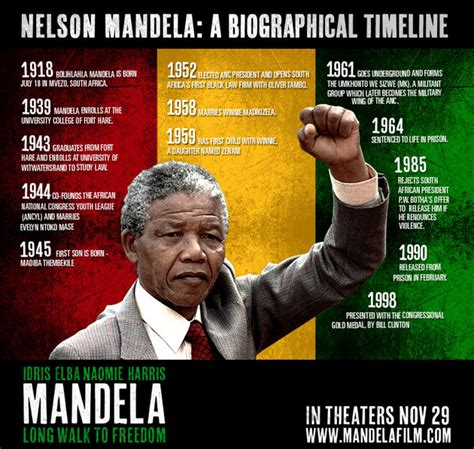 Nelson Mandela … Long Walk to Freedom! | It Is What It Is