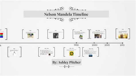 Nelson Mandela Timeline by Ashley Pitcher on Prezi Next