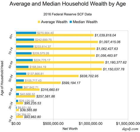 Net Worth by Age Percentile Calculator  United States    DQYDJ