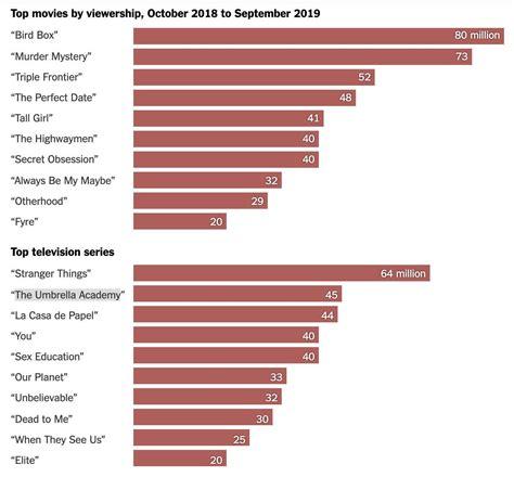 Netflix revela la lista de sus series y películas más ...