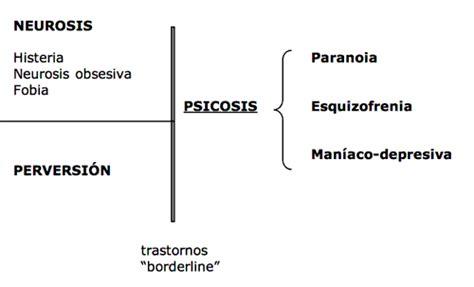 Neurosis, psicosis y perversión; tres rostros de la ...