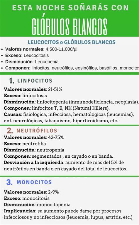 Neutrófilos altos: causas, síntomas y relación con el ...