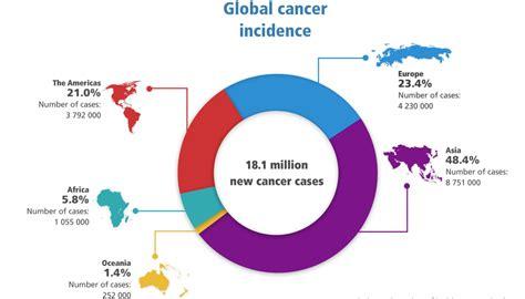 New Global Cancer Data: GLOBOCAN 2018 | UICC