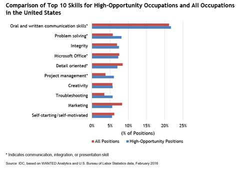 New research highlights most in demand job skills ...