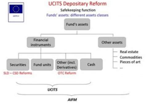 News on the UCITS V Depositary Reform « Brascan Capital