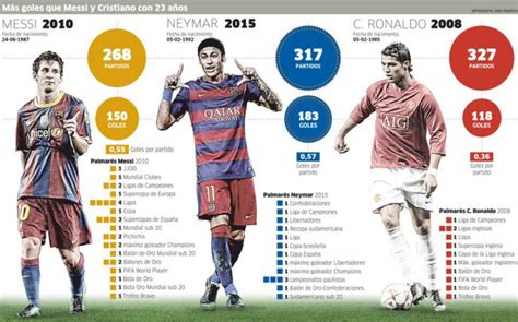 Neymar — Is He Ready To Rival Messi And Ronaldo?