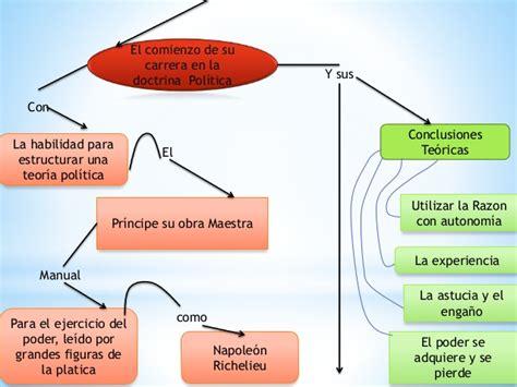 Nicolas maquiavelo mapa concetual