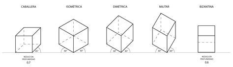 Nivel DI: Morfología 0: Perspectivas Paralelas