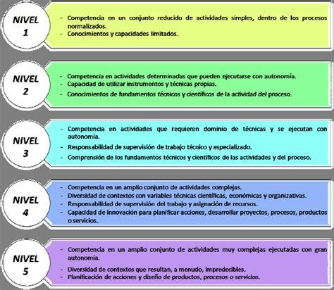 Niveles de cualificación profesional según el Instituto ...