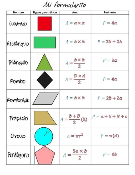 Nombre Figura geométrica Área Perímetro | Ensino de ...