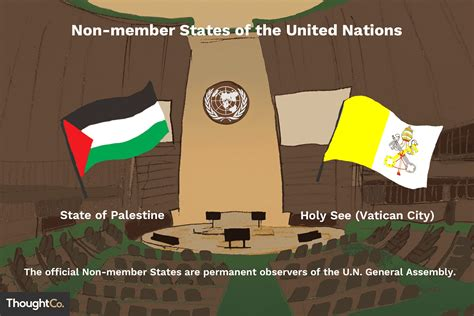 Non Member Countries of the United Nations