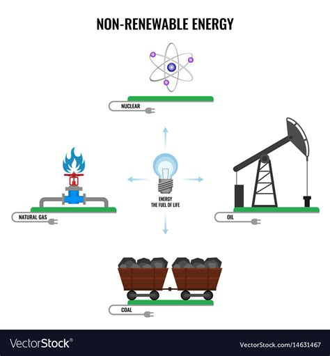 Non renewable energy types colorful poster Vector Image