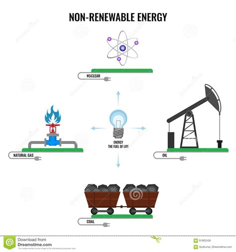 Non renewable Energy Types Colorful Vector Poster On White ...