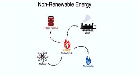 Non Renewable Sources Of Energy | kullabs.com