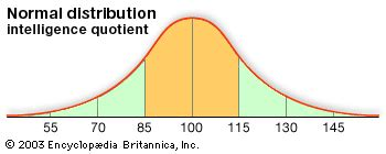 normal distribution | Definition, Examples, Graph, & Facts ...