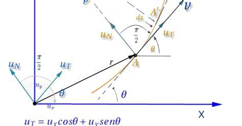 Notas de física y matemáticas: Componentes intrínsecas ...