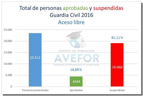 Notas ingreso Guardia Civil   Acceso libre   AVEFOR FORMACIÓN