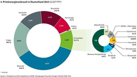 Novo   Klimawandel: Billionengrab Energiewende