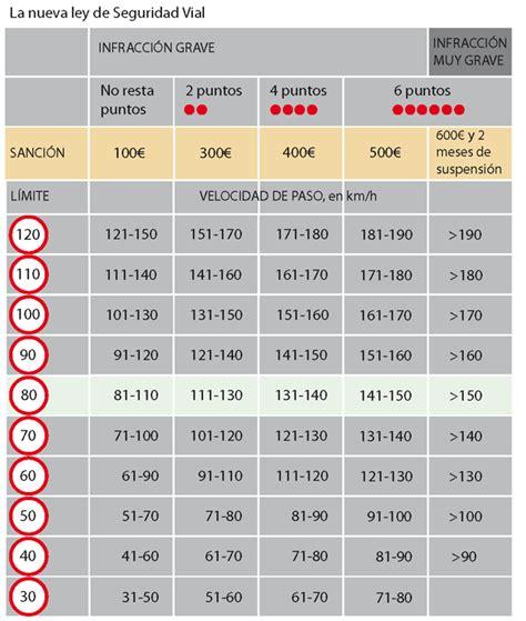 Nueva Ley de Seguridad Vial   Roca&Monferrer Seguros