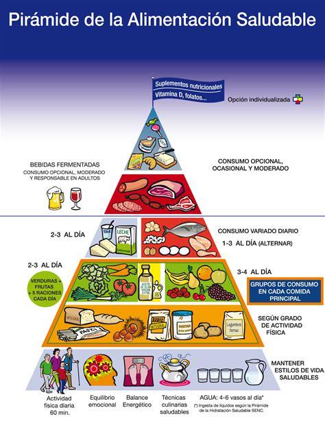 Nueva Pirámide Nutricional, se incluyen los suplementos ...