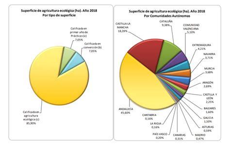 Nuevo informe sobre el estado de la agricultura ecológica ...