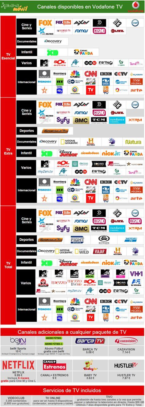 Nuevos canales de Vodafone TV sin subida de precio