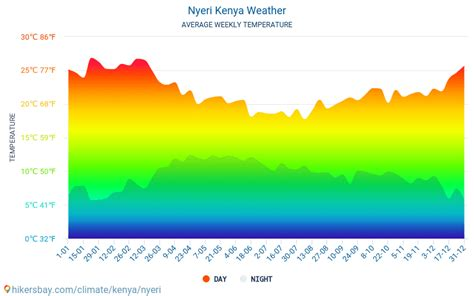 Nyeri Kenya weather 2019 Climate and weather in Nyeri ...