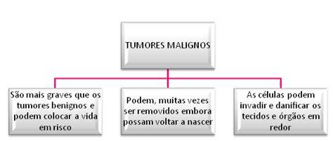 O Cancro